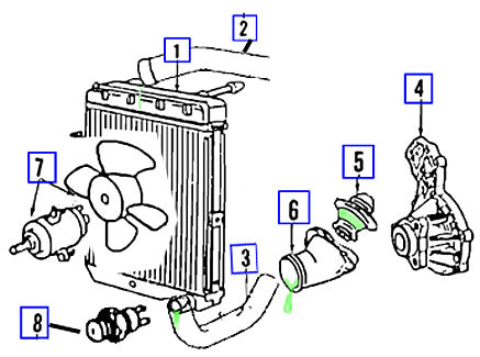 How Automotive Cooling System Works on thermostat parts diagram